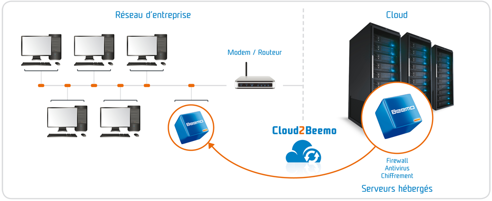 schema Cloud2Beemo